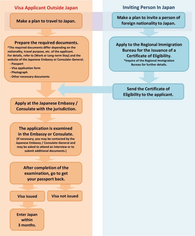 Procedures Chart for Work or Long-Term Stay | Ministry of