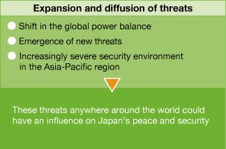 Expansion and diffusion of threats