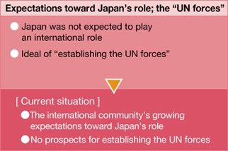 "Expectations toward Japan's role; the ""UN forces"""