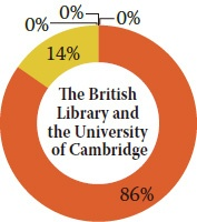 The British Library and the University of Cambridge