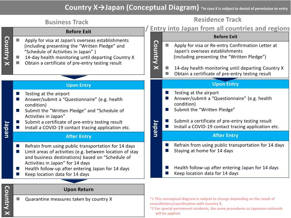Procedures To Be Followed And Forms To Be Submitted For Entry Into Return To Japan Countries And Regions Which Are Subject To Denial Of Permission To Entry Travel Advice Warning On Infectious Diseases