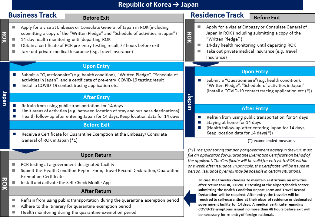 The Republic Of Korea Business Track And Residence Track Ministry Of Foreign Affairs Of Japan