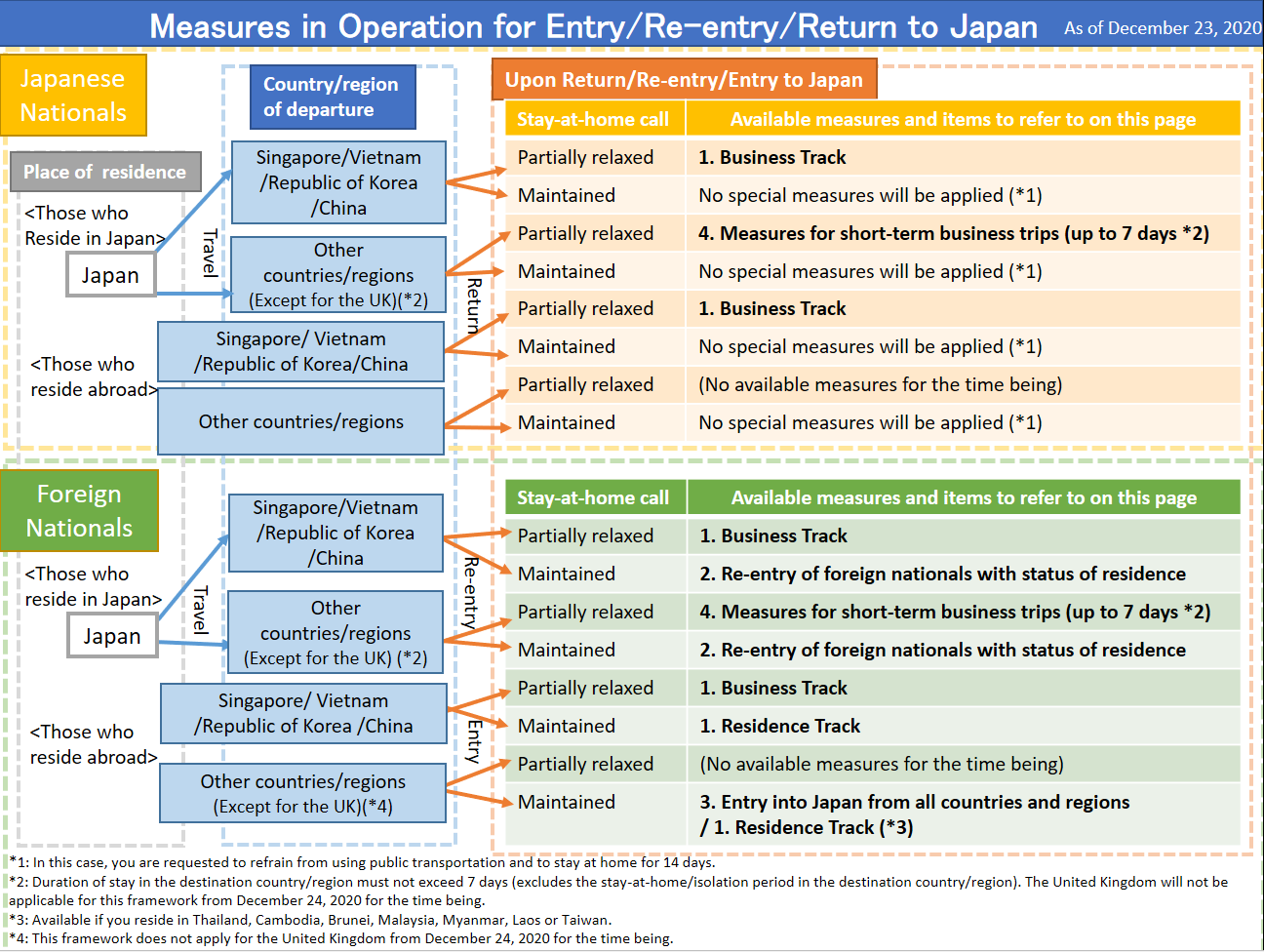 Phased Measures For Resuming Cross Border Travel Ministry Of Foreign Affairs Of Japan