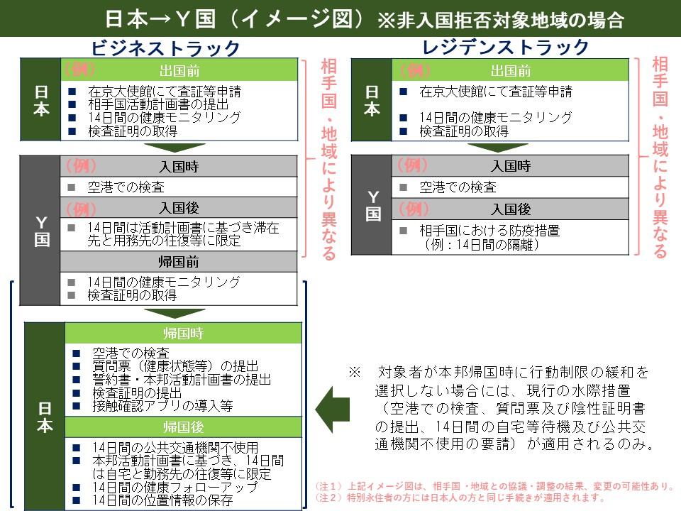 人 規制 入国 日本 タイ 「1日250人」タイ含む4カ国から入国開始: 中国不在…インバウンド上位国はいつから?(2020年6月)