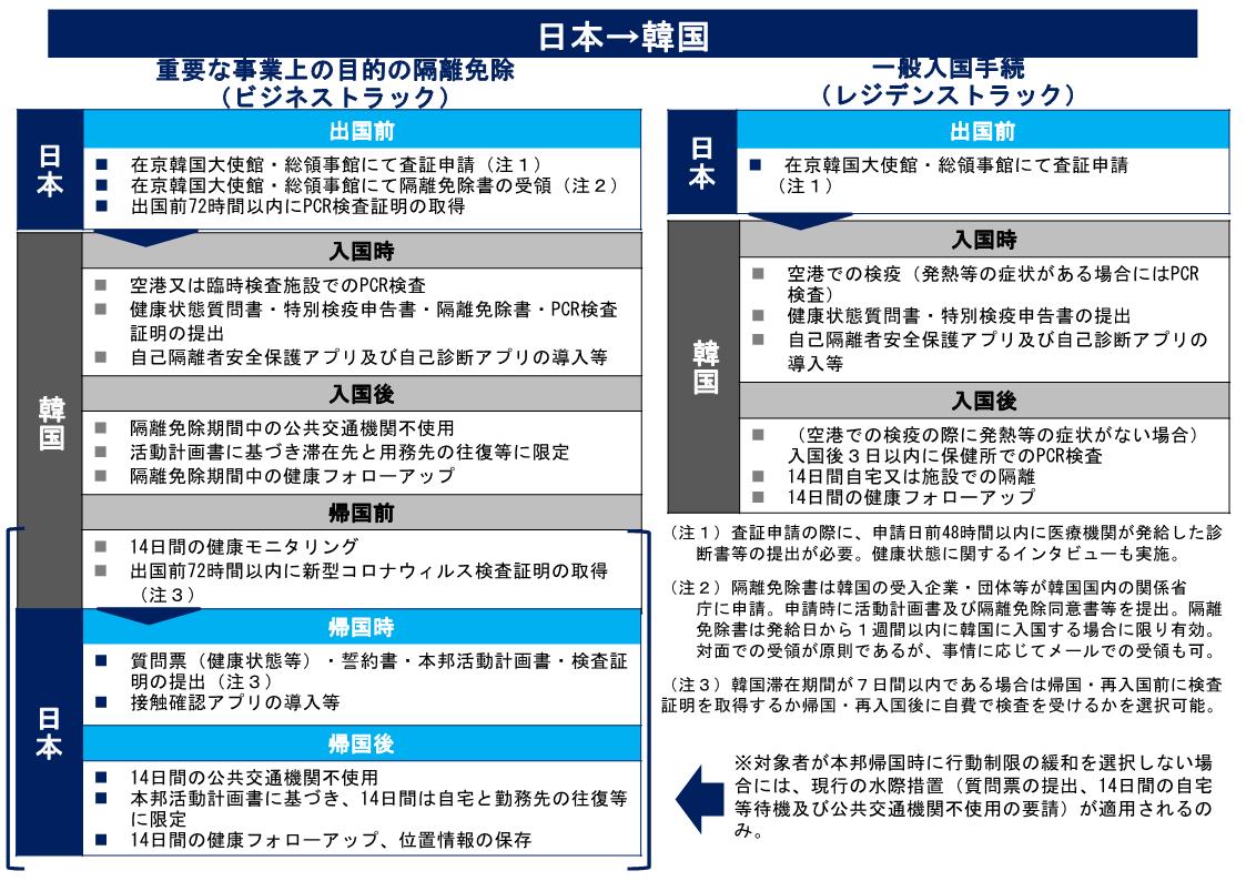 (図1)日本から韓国