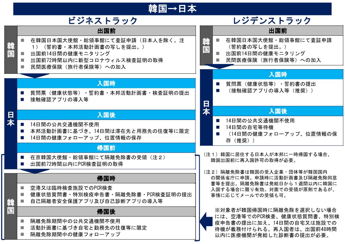(図2)韓国から日本