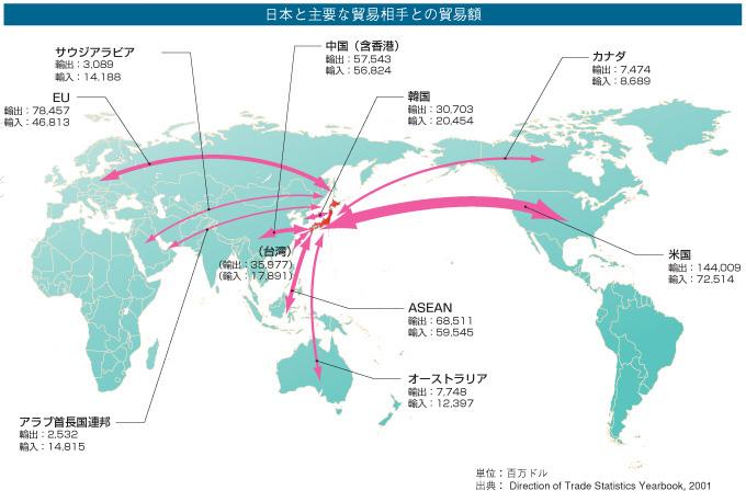日本と主要な貿易相手との貿易額 前頁 次頁 前頁 次頁