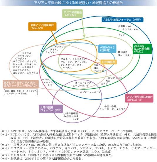 アジア太平洋地域における地域協力・地域間協力の枠組み