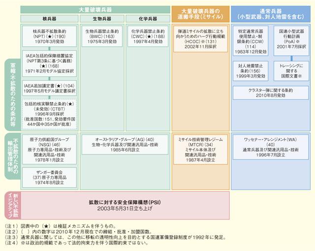 平成23年版外交青書 - 3 軍縮・...