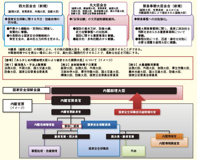内閣 官房 組織 図