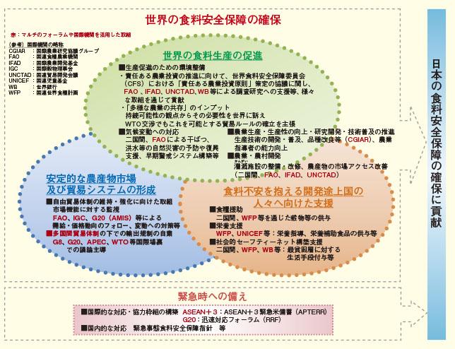 外交青書 2014 | 2 安心して住...