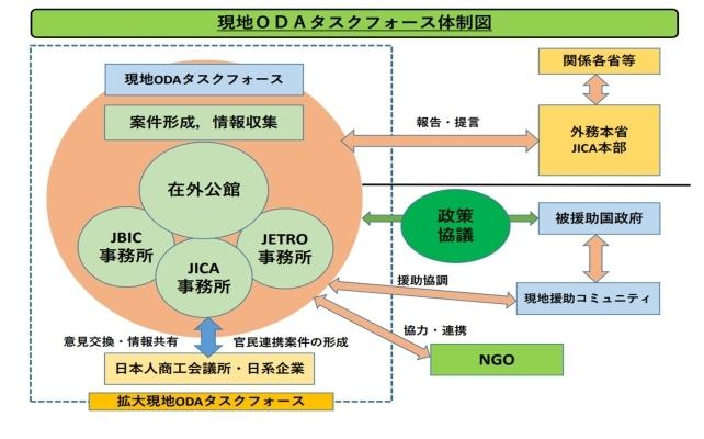 ODA(政府開発援助)