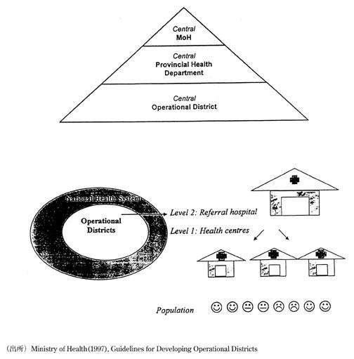 新しい保健医療システムの概念図