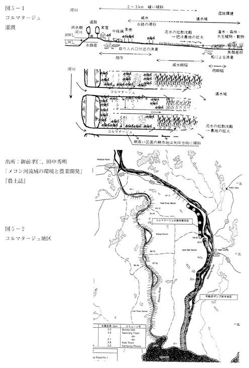 (図)コルマタージュ灌漑
