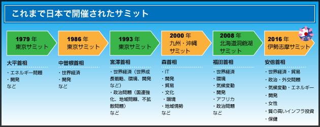 これまで日本で開催されてきたサミット