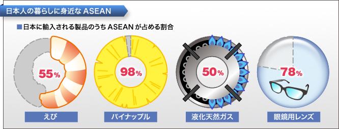 外務省: わかる!国際情勢 ASEANと日本~アジアの平和と繁栄のために