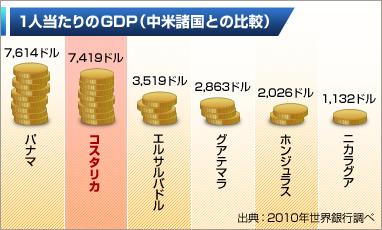 1人当たりGDP(中米諸国との比較)