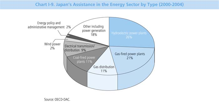 Chart I-9 Japan's Assistance in the Energy Sector by Type