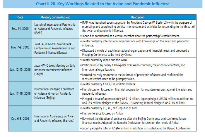 Chart Ii 20 Key Workings Related To The Avian And Pandemic Influenza
