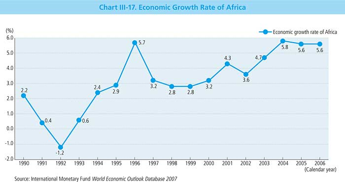Chart Iii 17 Economic Growth Rate Of Africa Japans Oda White