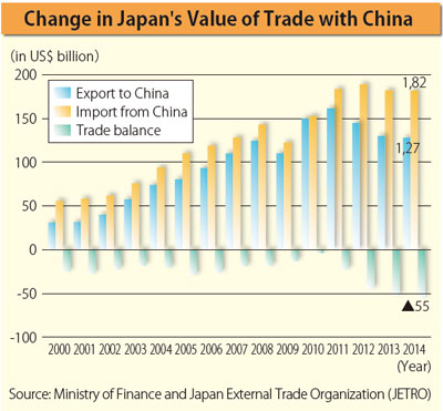 relationship with china and japan
