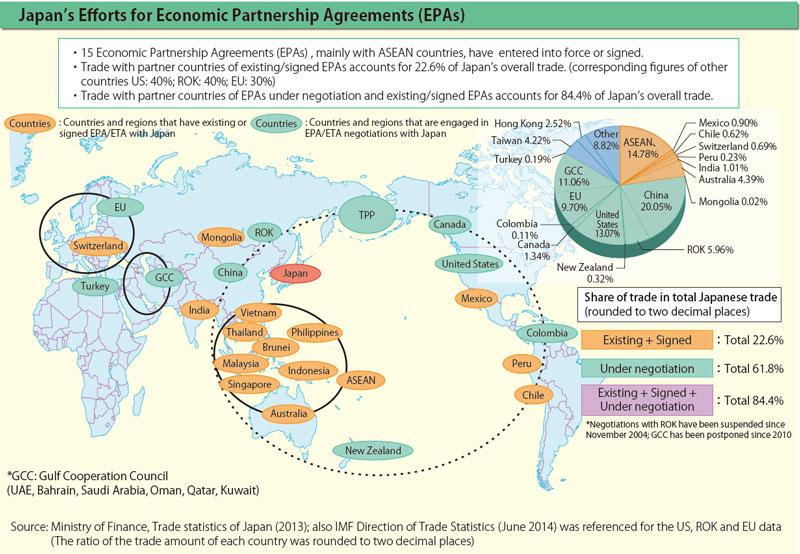 1efforts contributing to the revitalization of the japanese economy japans efforts for economic partnership agreements epas platinumwayz