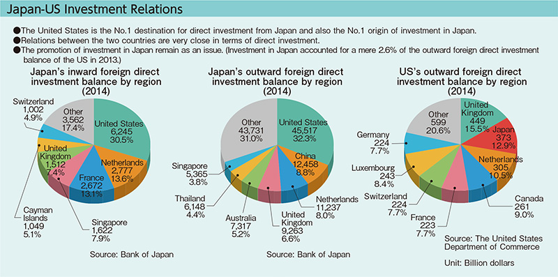 japan and united states economic relationship