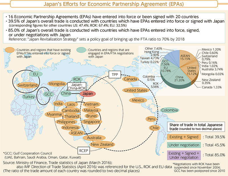 1le Making To Bolster Free And Open Global Economic Systems