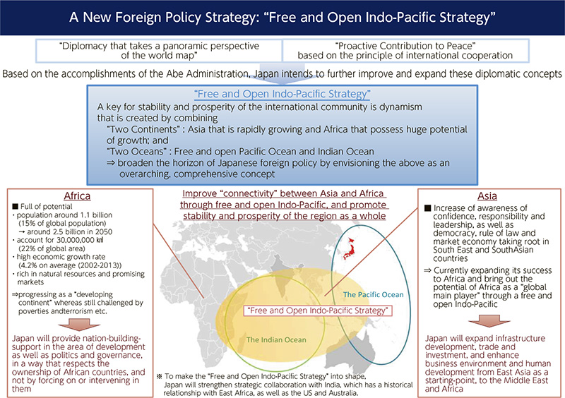 India's Foreign Policy Options in the Asia