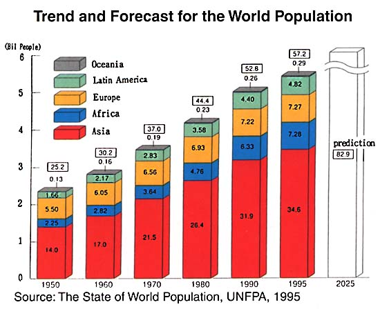 population problems Population growth (10,000 an hour) seriously threatens global peace and stability it is the primary cause of humankind's most challenging problems, including.